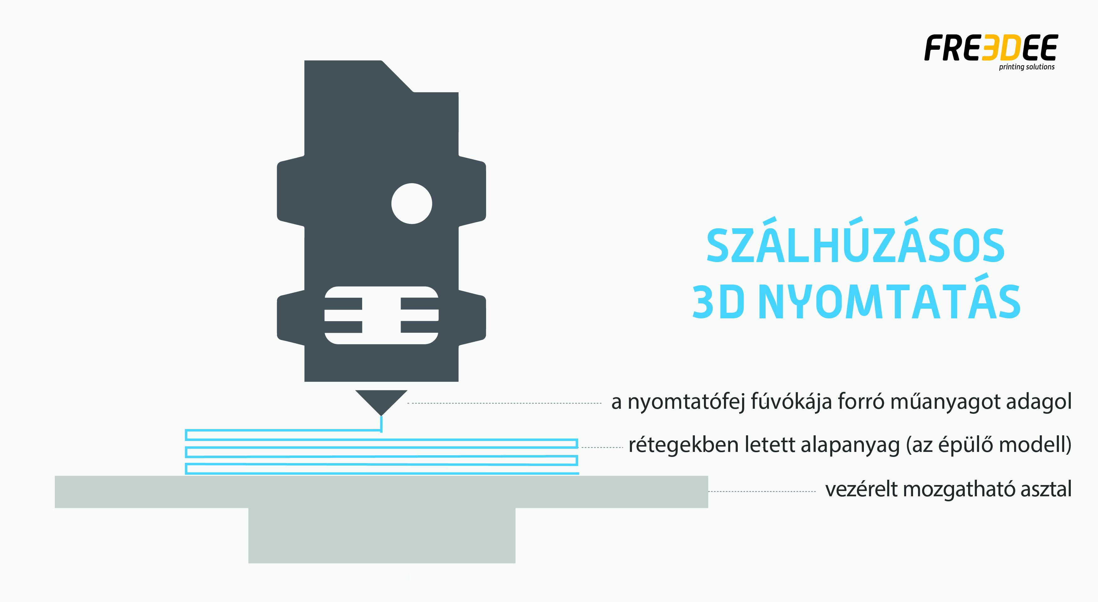 2ba7c315d8 ... A bevezető 3D nyomtatás oktatás közben pedig nyugodtan kérdezz, hiszen  nem lehet véletlen, hogy érdekel a technológia, szinte biztosan valamilyen  ...